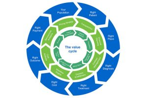 """Value Cycle"" o Ciclo de Valor"