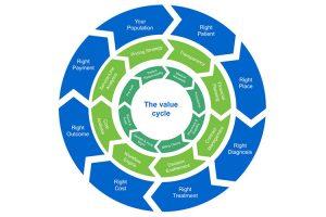 """Lee más sobre el artículo """"Value Cycle"""" o Ciclo de Valor"""